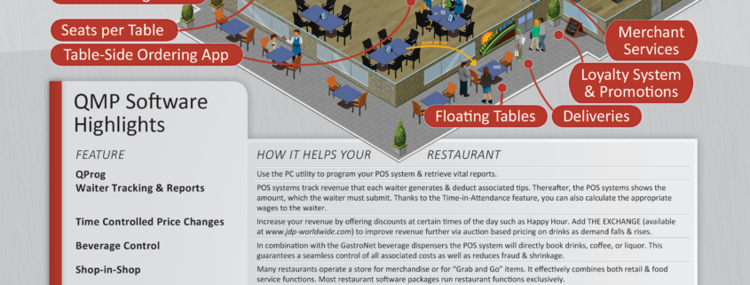 Restaurant Point-of-Sale Infographic
